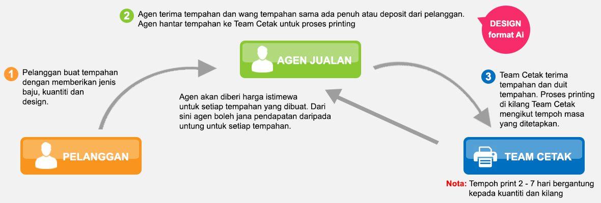 Team Cetak Plan